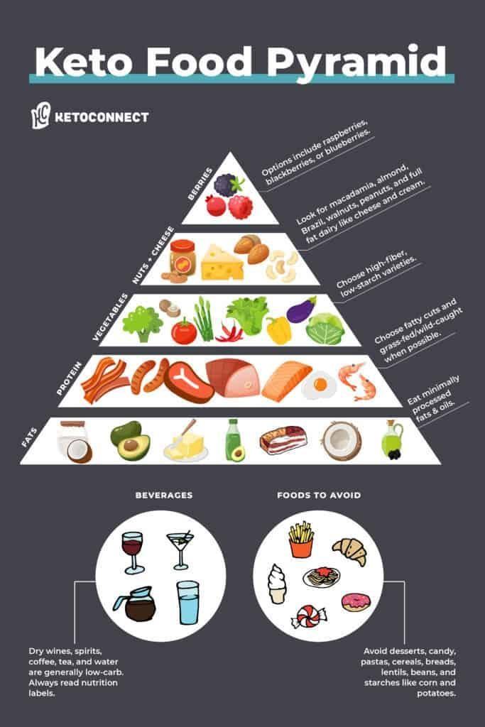 Keto Food Pyramid Chart